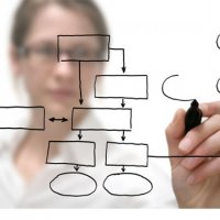 Managing the ROI of Service